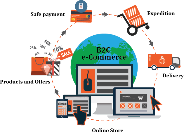 E-Commerce – B2B & B2C – Tally Dealer, Tally Accounting Software, Tally  Support and Services